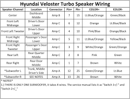 instalation of new sub woofer and amp veloster turbo speaker wiring jpg views 8788 size 98 4 kb