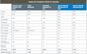 2018 Weight Chart Bicycle Frame Weight Comparison Damnxgood Com
