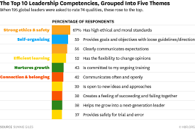 leaders toolbox the most important leadership competencies  leaders toolbox the most important leadership competencies according to leaders around the world