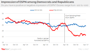 Yougov Espn Chart Awful Announcing