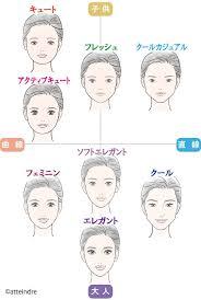 顔タイプ診断faq パーソナルカラー診断イメージコンサルティングは