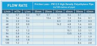 57 Scientific Friction Loss In Pipe Chart