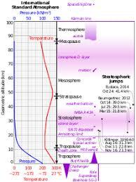 International Standard Atmosphere Wikipedia