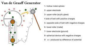 van der graaf generator how it works what causes static electricity