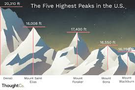 Elevation Chart Us The Highest Peaks In The United States