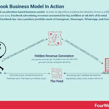 Facebook Business Model How Does Facebook Make Money Facebook Business Model In A