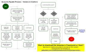Flow Chart Of Payment Process Sample Accounts Payable Process Flow Chart Www