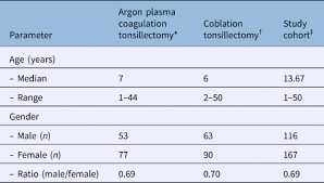Argon Plasma Coagulation Tonsillectomy Versus Coblation