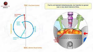 similiar how diesel engines work diagram keywords how diesel engines work part 3 valve timing diagram