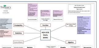 Aqa Maths 8300 Summary Chart By Chrisjbutler Teaching
