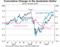 The Australian Foreign Exchange Market In The Recovery