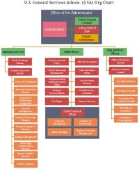 gsa fas organization chart itc