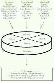 nursing theories figure 1 middle range theory of unpleasant symptoms note from