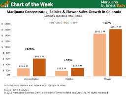 Chart Of The Week Sales Of Marijuana Concentrates Edibles