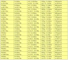 69 True To Life Dalmatian Diet Chart