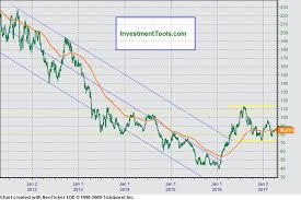 Xau Gold Silver Index