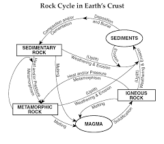 rock cycle cliparts clip art clip art on  rock cycle clipart