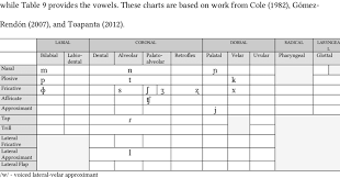 Provides An Ipa Chart Containing Pre Spanish Contact