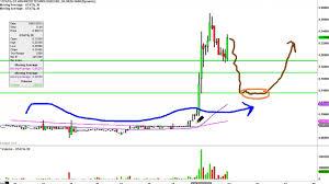Gt Advanced Technologies Inc Gtatq Stock Chart Technical Analysis For 09 01 15