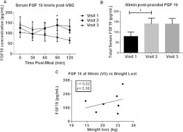 Vsg Weight Loss Chart A Fgf19 Changes During The 3 Month Period After Vsg Serum