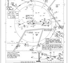 Vomm Approach Charts Flightgear Forum View Topic A320 Neo Desend Nose Down Pitch