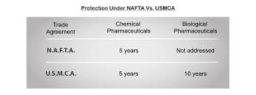 Nafta Vs Usmca Comparison Chart Data Tug Of War Usmca Sets To Implement Uniform Data