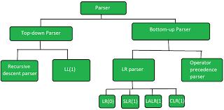 Types Of Parsers In Compiler Design Geeksforgeeks