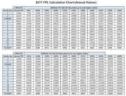 2017 Fpl Calculation Chart Medi Cal Resume For A Retail Job With No Experience