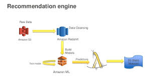 Recommendation Engine Build A Recommendation Engine Using Amazon Machine Learning