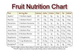 Fruit Nutrition Information Facts Calories Chart List