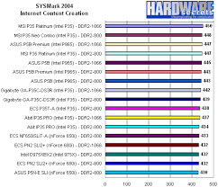 Motherboard Performance Chart Gigabyte Ga P35c Ds3r Motherboard Review Overall