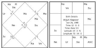 Arjun Kapoor Birth Chart Arjun Kapoor Birth Chart Arjun Kapoor Kundli Horoscope