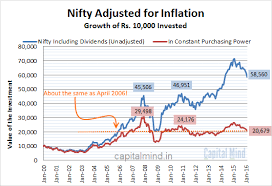 Nse Historical Graph Cost Of Inflation Index Old