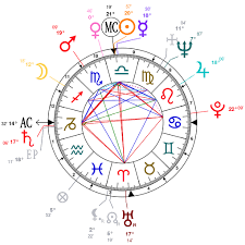Astrology And Natal Chart Of Abdul Kalam Born On 1931 10 15