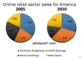 Ielts Writing Pie Chart Sample Answer Retail Sectors