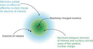 Electron Shielding The Shielding Effect And Effective Nuclear Charge