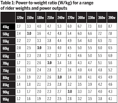 Watt Per Kg Chart Table 1 Power To Weight Ratio W Kg For A Range Of Rider