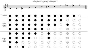 Ebaghet Open Source Electronic Baghet Italian Bagpipe