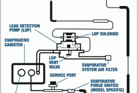 ford bronco ignition wiring diagram images ford f  2004 ford explorer evap system diagram lzk gallery