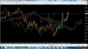 5 Min Trading Strategy Ichimoku Kinko Hyo