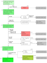 Chemistry Flow Chart Example