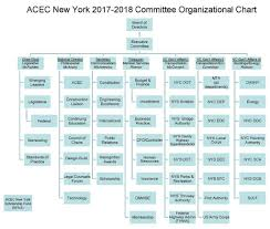 Nyc Sca Organization Chart State Committees August 1 2017 July 31 Pdf