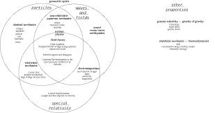 Venn Diagram Model File Physics Venn Diagram Gif Wikipedia