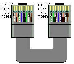 similiar cat 6 t568a vs t568b keywords in addition t568a t568b cable color code on t568a vs t568b wiring