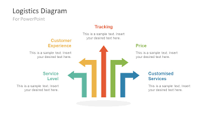 Design For Logistics Ppt Logistics Business Powerpoint Diagram