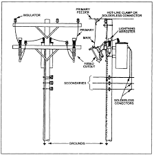 primary feeders For Pole Mount Transformer Connection Diagrams typical pole mounted feeders, primary mains, transformers, and secondaries Pole Mount Distribution Transformer