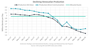 How Low Can Venezuelan Oil Production Go Center For