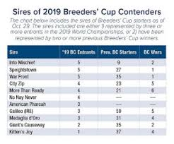 Breeders Cup Charts 2013 Breeders Cup Archives A Game Of Skill