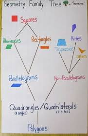 Plenty Of Examples Of Anchor Charts I Especially Like The