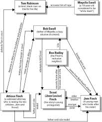 Death Of A Salesman Character Chart A Character Map For To Kill A Mockingbird To Kill A